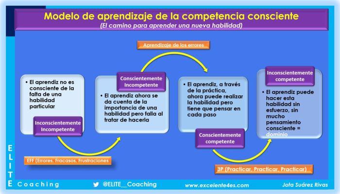 como aprendemos modelo competencia consciente-EL CAMINO