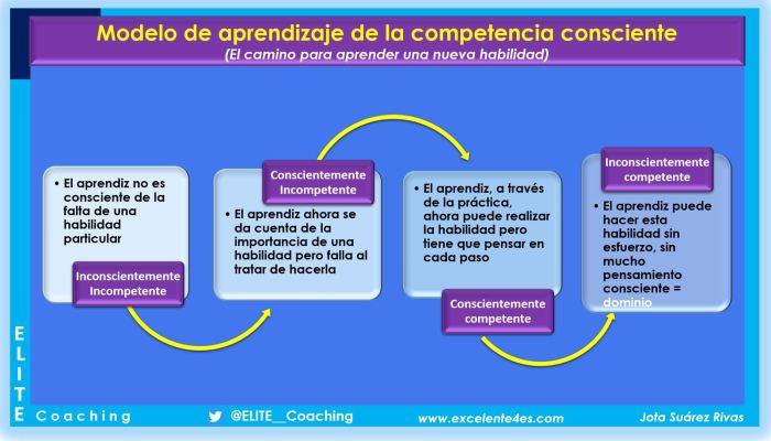 como aprendemos modelo competencia conscienteJPG